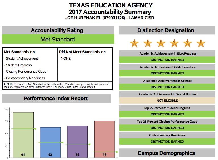 Lakes of Bella Terra Schools Earn High Ratings